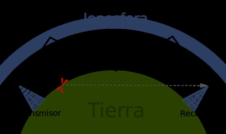 propagacion ionosferica